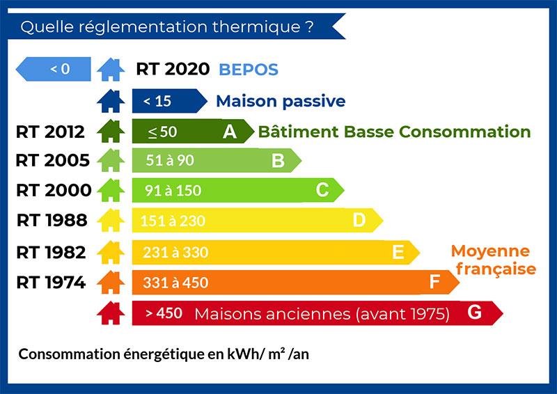 Construction Maison Bois Rt 2020